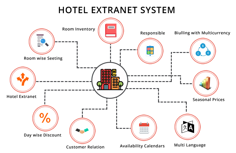 hotels extranet Syestem Diagram