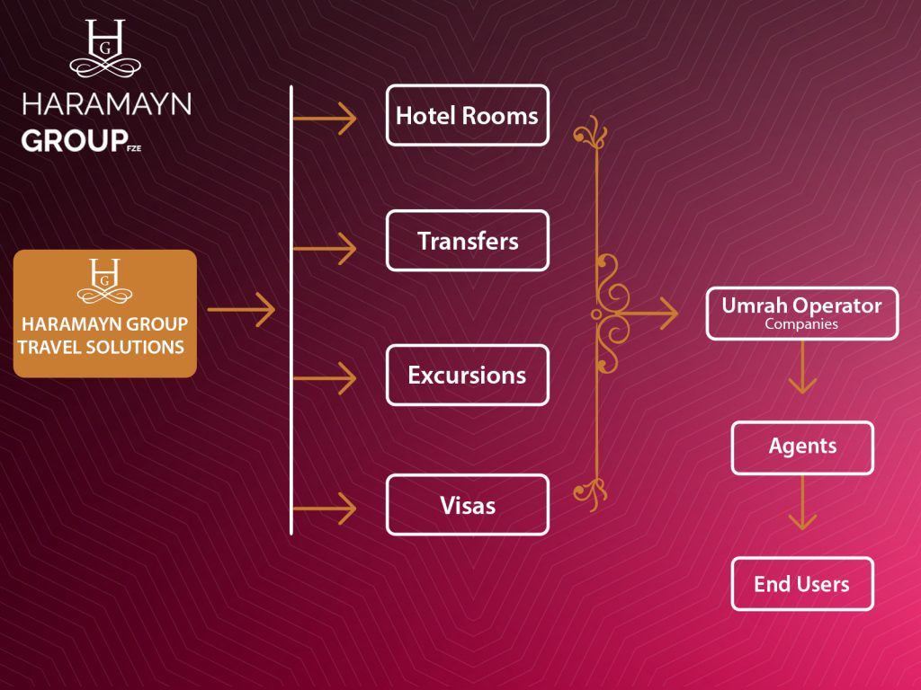 haramayn group Services are